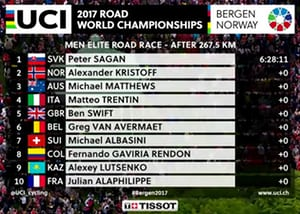 The top finishers at the Men's World Road Cycling Championships 2017
